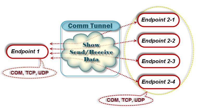 Comm Tunnel connects COM, TCP/IP and UDP.
