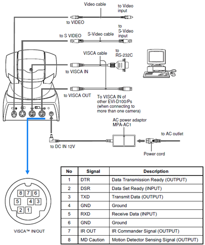 Visca Rs 422 Cable Wiring Diagrams additionally Sony BRC Z330 BRC Z330 High Definition PTZ further Ptz Controller Ptzjoy moreover Rs232 Wiring Diagram Ls 300 also Ssl Wiring Diagram. on sony visca rs 422 control