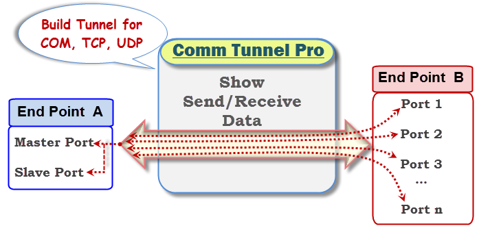 Create connection for COM Port TCP IP UDP