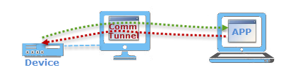 Comm Tunnel for software an hardware