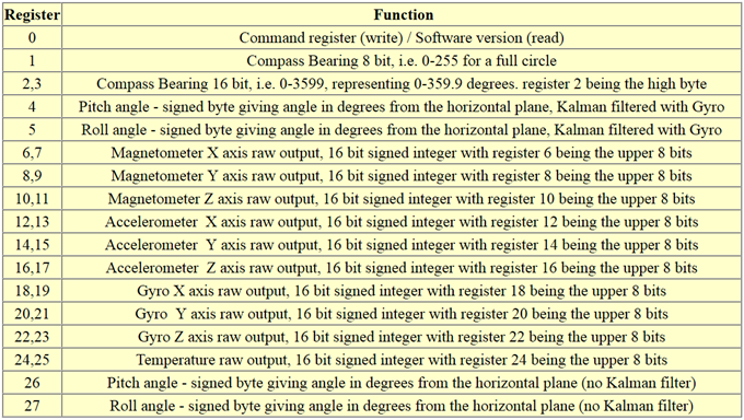 CMPS11 I2C Mode -Registers and Function