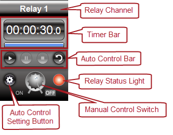 Quick Timer R8X - Relay Control Panel